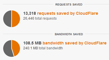 Cloudflare saving requests and thus MBs